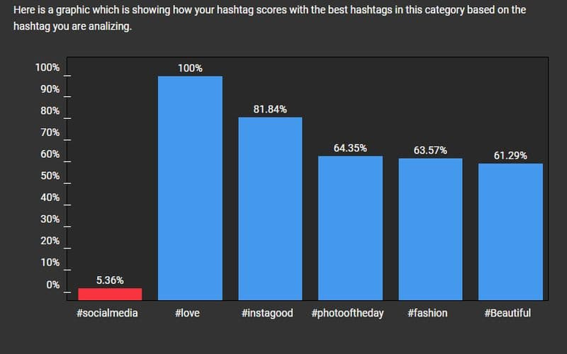 Social Media Hashtag Scores